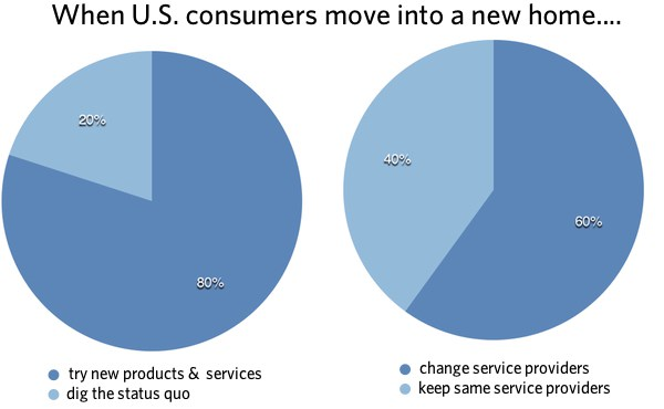 Statistics about new movers and cable TV habits