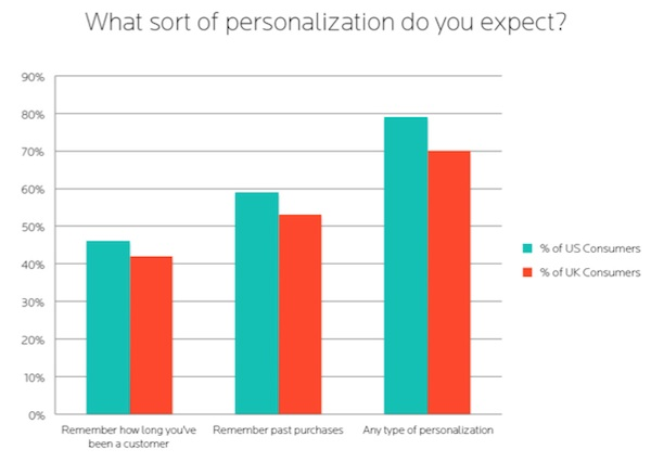 Chart showing how many internet users expect some degree of personalization