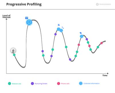 Progressive lead profiling