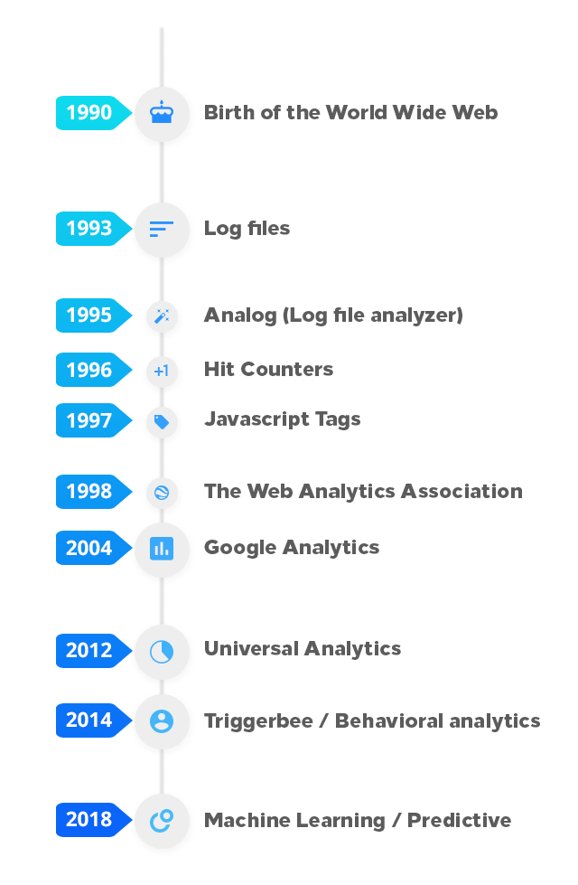 Timeline of data driven marketing