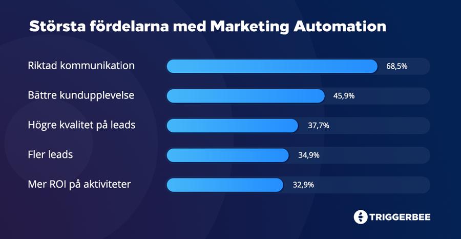 Största fördelarna med marketing automation