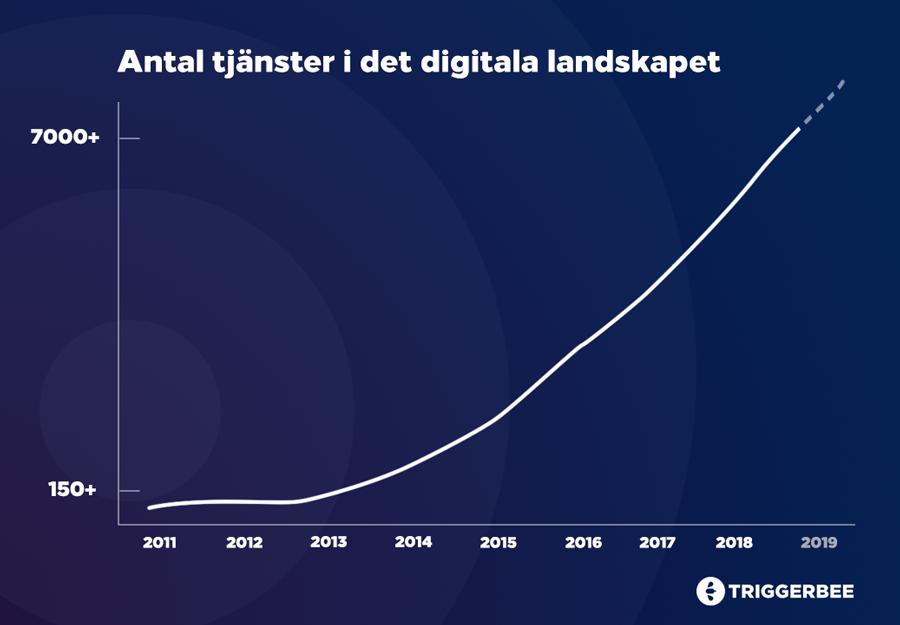 Det digitala landskapets tillväxt