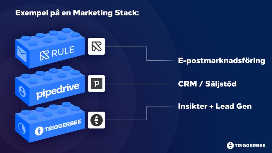 Exempel på en Marketing Stack