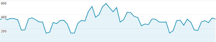 Google analytics besöksstatistik